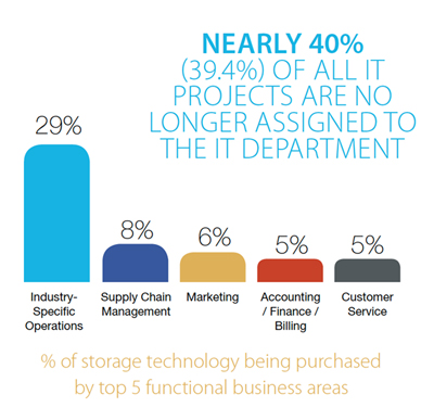 The Shift in Information Technology Solution Buying - An IDC InfoBrief