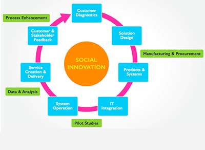 The Social Innovation Journey - A Frost & Sullivan White Paper