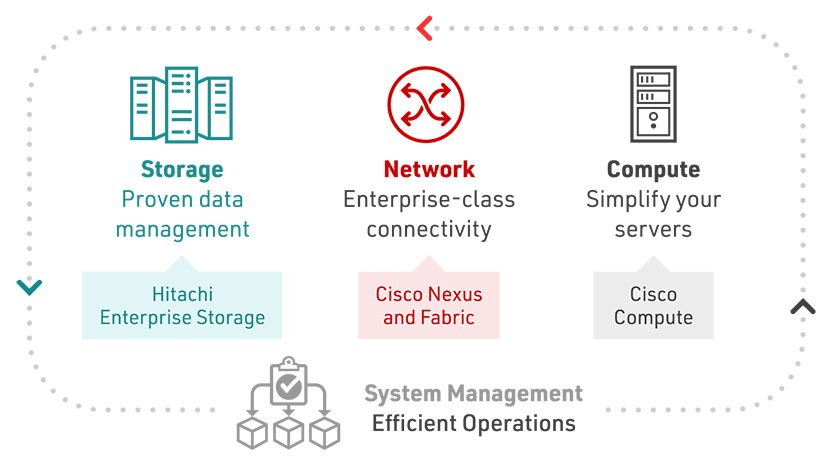 Cisco- und Hitachi Adaptive Solutions-Architektur