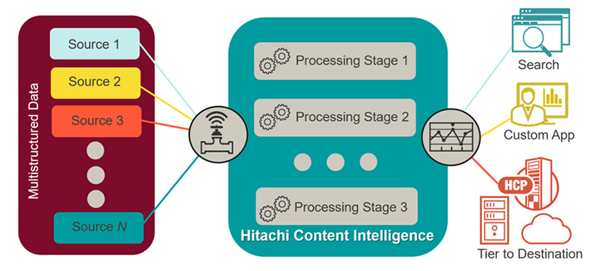Hitachi Content Intelligence - Product Architecture