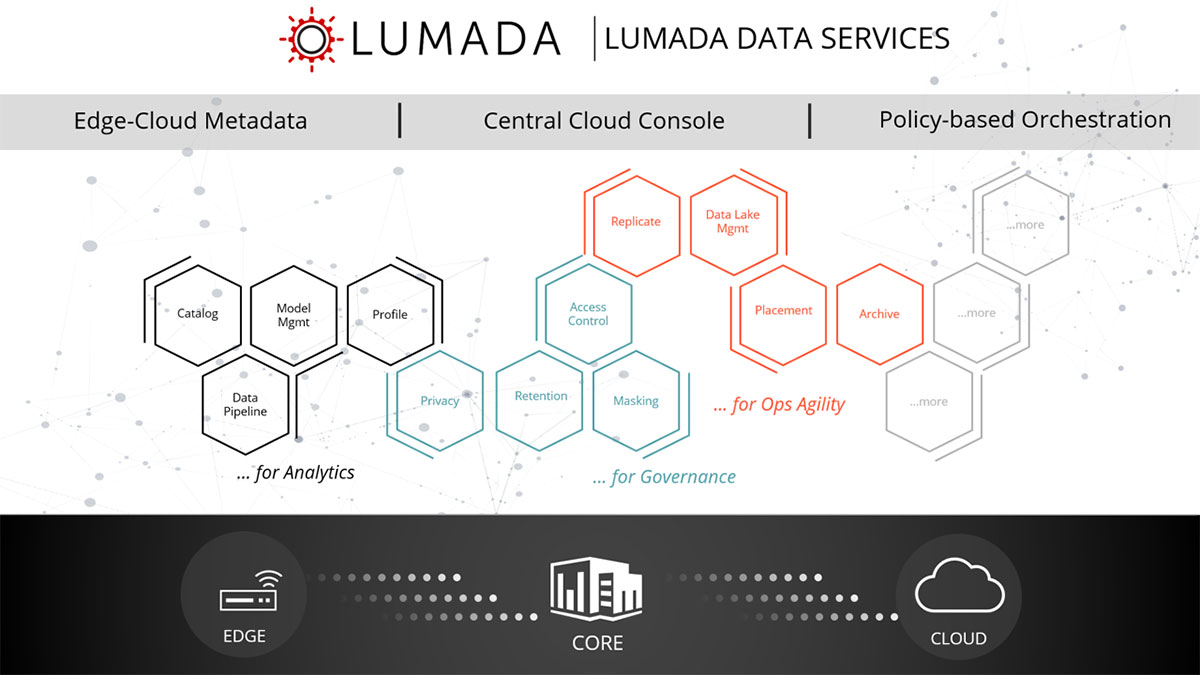 Lumada Data Services - Product Architecture