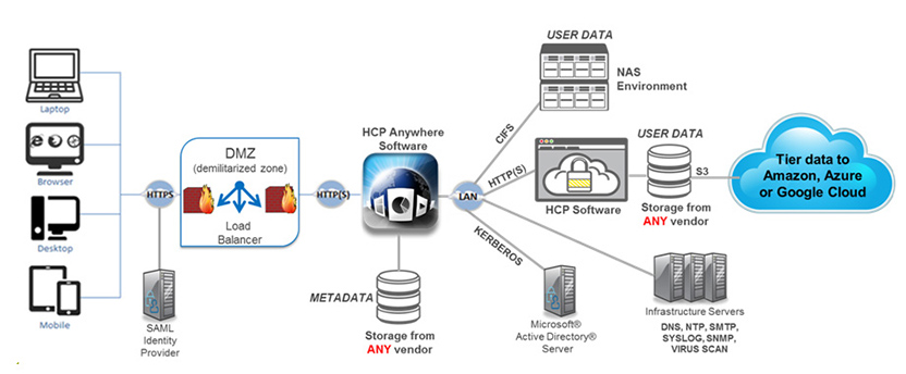 Hitachi Content Platform Anywhere - Product Architecture