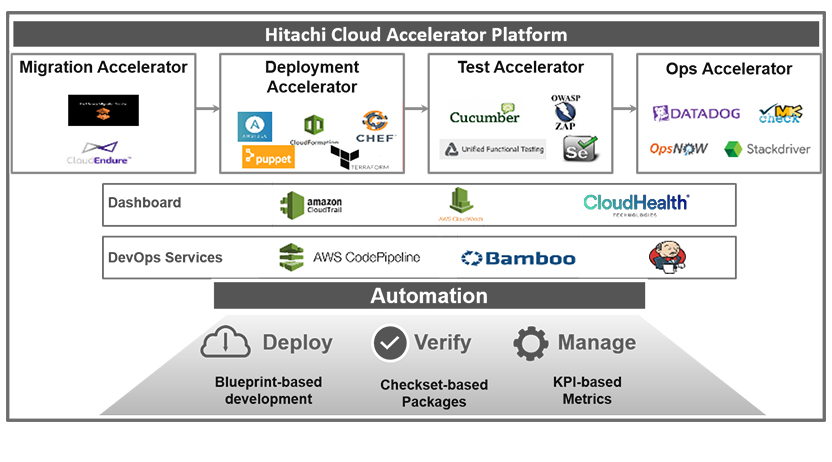 Hitachi Cloud Accelerator Platform Architecture