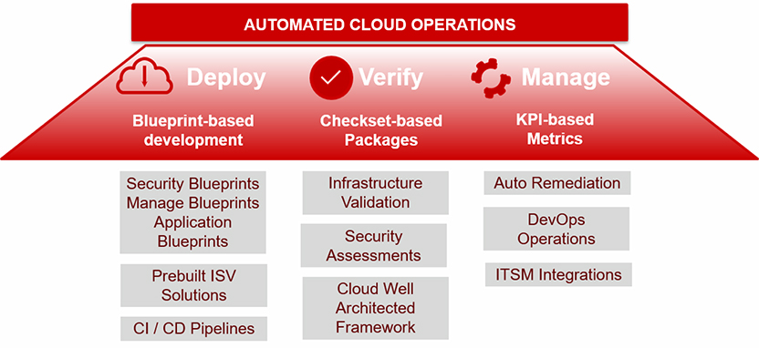Cloud Operations Architecture