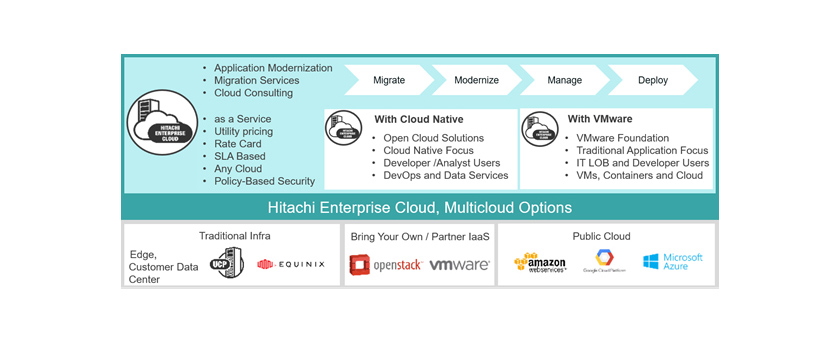 Arquitectura de Hitachi Enterprise Cloud
