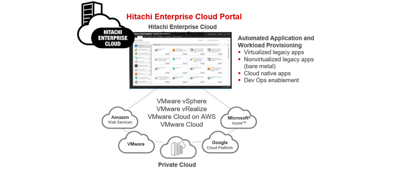 Hitachi Enterprise Cloud-Architektur für VMware-Umgebungen