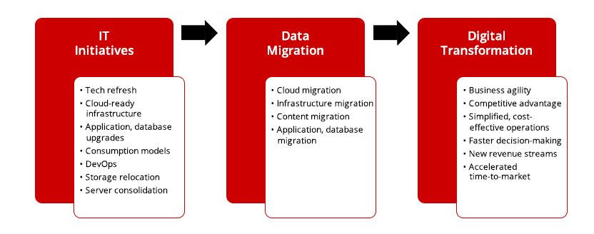 Hitachi Vantara: Migration