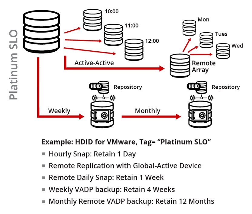 VMware Backup and Recovery Solution Architecture