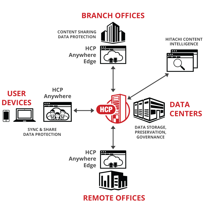 Data Operations for Edge and Remote Office