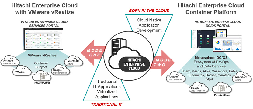 Hitachi Supports Hybrid Cloud